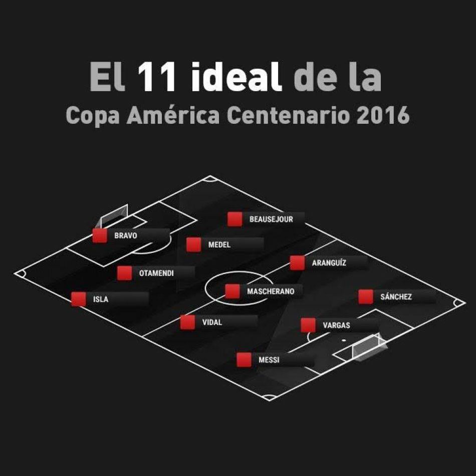Formación Ideal de la Copa América Centenario 2016