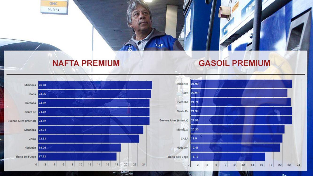 La nafta por las nubes! la premium supera los 25 pesos