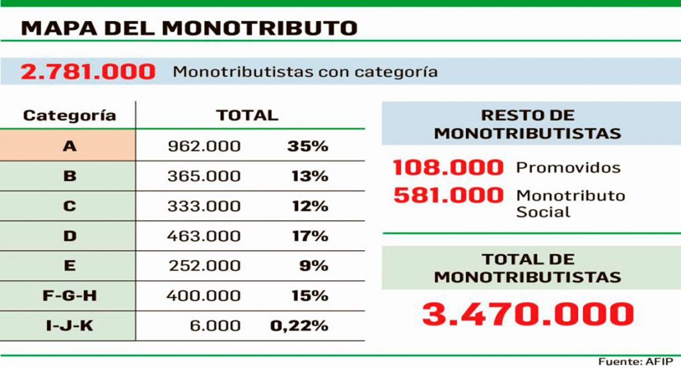 Categorizaciones del monotributo