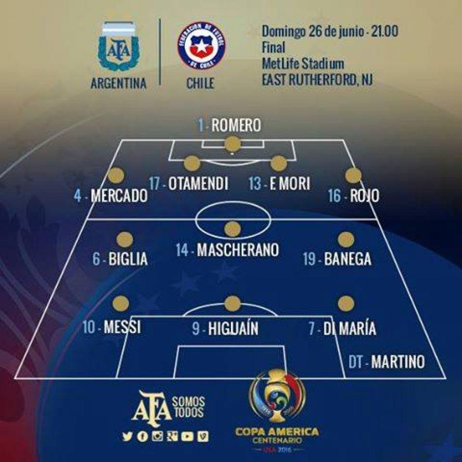 Formación de Argentina