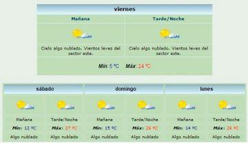 Temperaturas de los próximos días en Salta
