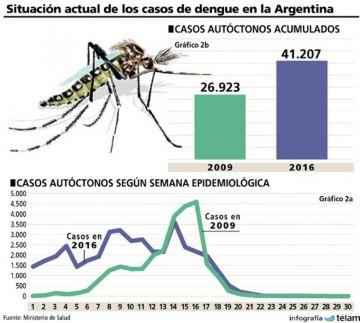 Situación del dengue en agosto de 2016.