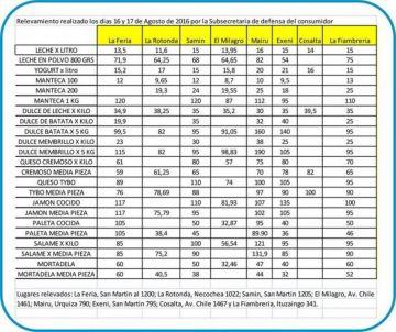 Lista de precios bajos en fiambres, lácteos y dulces en Salta.