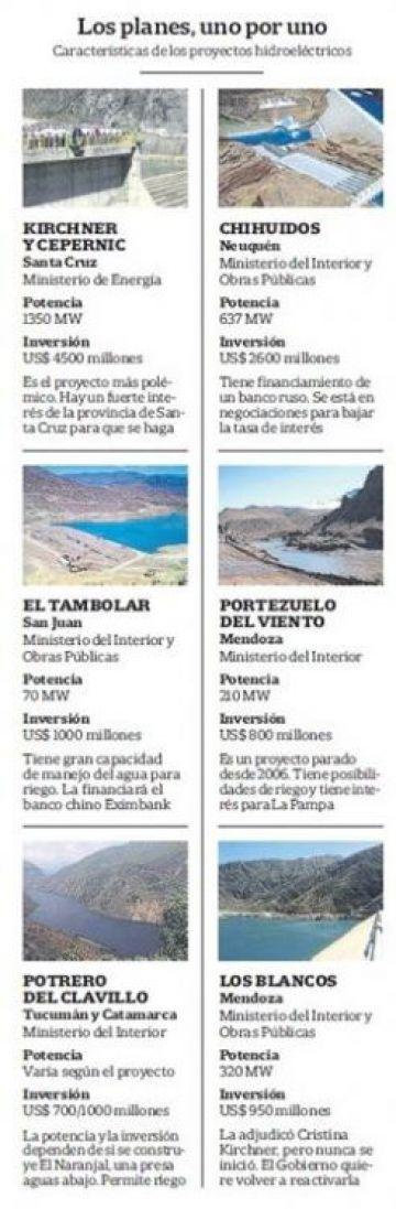Los planes de las represas.