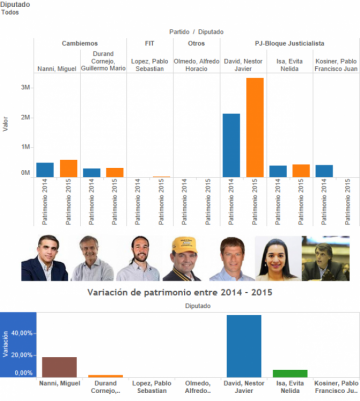 Patrimonio de legisladores salteños.
