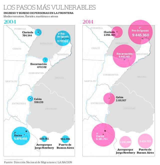 Fronteras Seguras de Argentina