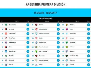 Primera División Argentina. Tabla de Posiciones fecha 20