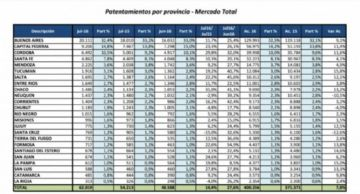 Comparaciones en venta y patentaciones entre el año 2015/2016.