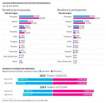 Ingreso y egreso de personas. Comparativas 2004-2014