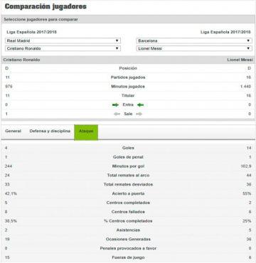 Estadísticas ofensivas de ambos jugadores en la Liga Española