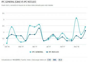 IPC General (GBA) vs IPC Núcleo